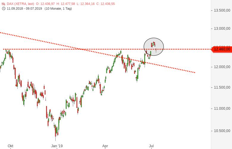 NASDAQ100-Hängt-das-wirklich-nur-noch-von-der-US-Notenbank-ab-Chartanalyse-Harald-Weygand-GodmodeTrader.de-3