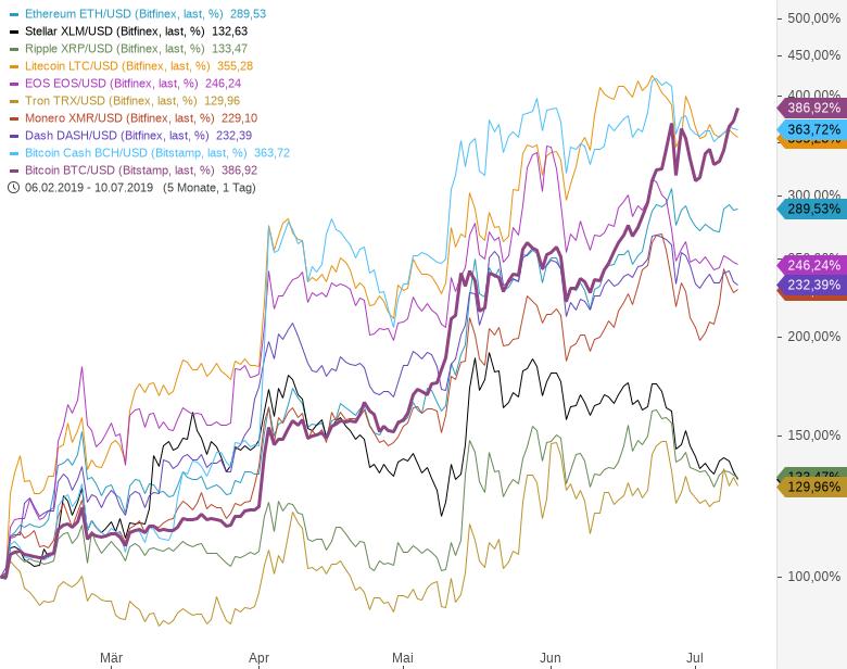 Rainman-Trading-Ist-die-große-Bitcoin-Show-bald-vorbei-Chartanalyse-André-Rain-GodmodeTrader.de-1