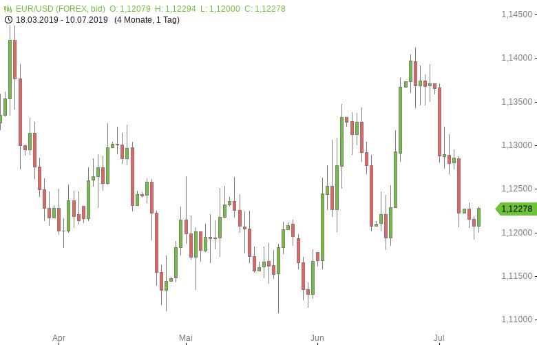 EUR-USD-Powell-Rede-im-Fokus-Chartanalyse-Tomke-Hansmann-GodmodeTrader.de-1