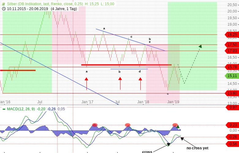 SILBER-Im-Renko-Chart-noch-alles-im-Lot-aber-CoT-Daten-trüben-sich-ein-Kommentar-Guidants-Team-GodmodeTrader.de-2