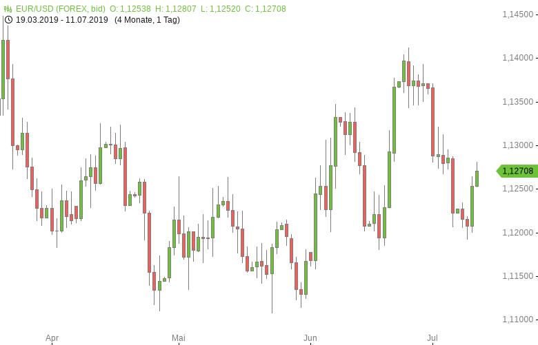 FX-Mittagsbericht-Zinssenkungserwartungen-belasten-US-Dollar-Tomke-Hansmann-GodmodeTrader.de-1