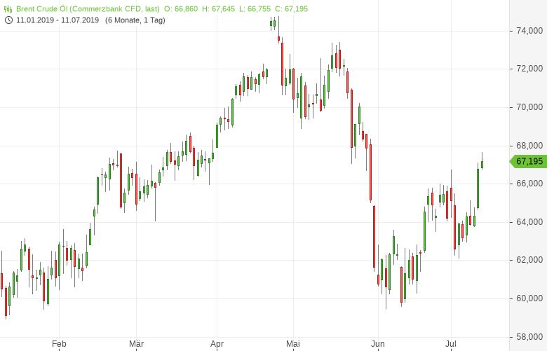 Ölpreise-klettern-Sechswochenhoch-Bernd-Lammert-GodmodeTrader.de-1