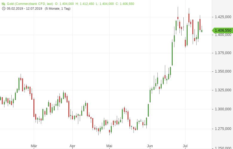 Gold-Starke-US-Daten-sorgen-für-Verluste-Tomke-Hansmann-GodmodeTrader.de-1