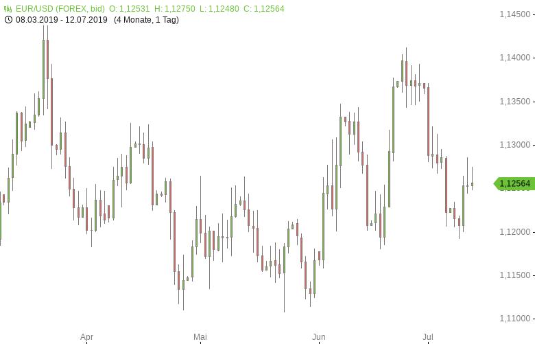 FX-Mittagsbericht-US-Dollar-gibt-Gewinne-wieder-ab-Tomke-Hansmann-GodmodeTrader.de-1