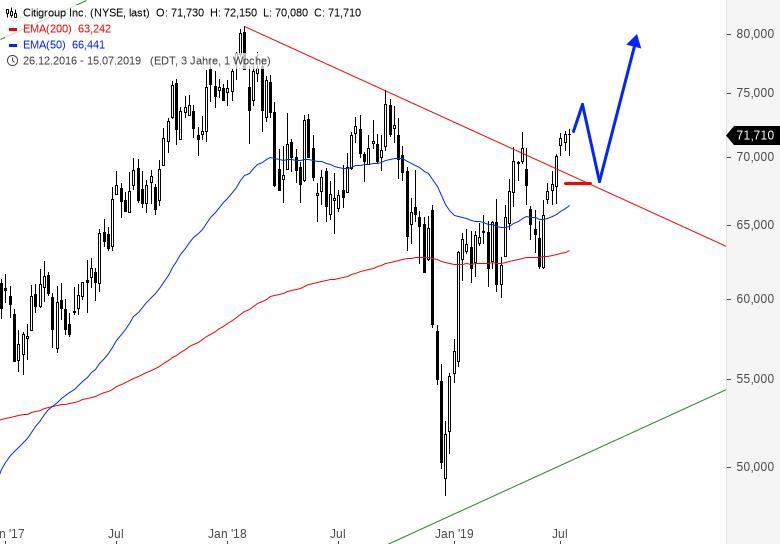 DAX-DOW-JONES-Co-Teil2-US-Banken-im-Umfeld-aktueller-Quartalszahlen-Chartanalyse-Alexander-Paulus-GodmodeTrader.de-1