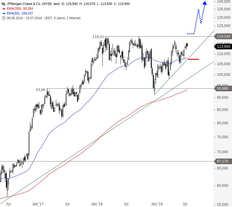DAX-DOW-JONES-Co-Teil2-US-Banken-im-Umfeld-aktueller-Quartalszahlen-Chartanalyse-Alexander-Paulus-GodmodeTrader.de-3