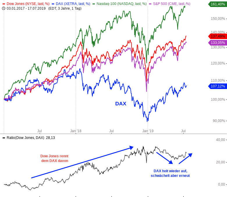 Rainman-Trading-Tradingfavoriten-aus-DAX-MDAX-und-TecDAX-Chartanalyse-André-Rain-GodmodeTrader.de-1