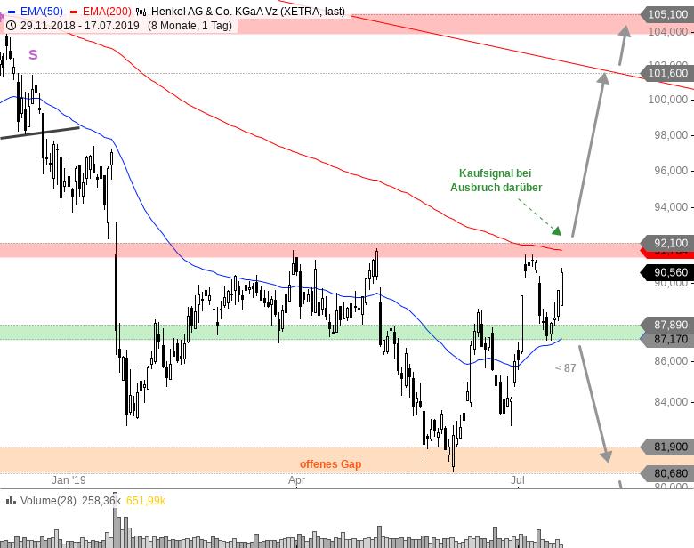 Rainman-Trading-Tradingfavoriten-aus-DAX-MDAX-und-TecDAX-Chartanalyse-André-Rain-GodmodeTrader.de-6