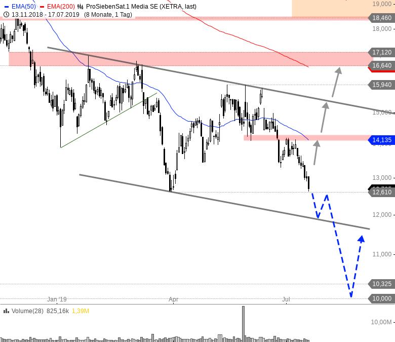 Rainman-Trading-Tradingfavoriten-aus-DAX-MDAX-und-TecDAX-Chartanalyse-André-Rain-GodmodeTrader.de-10
