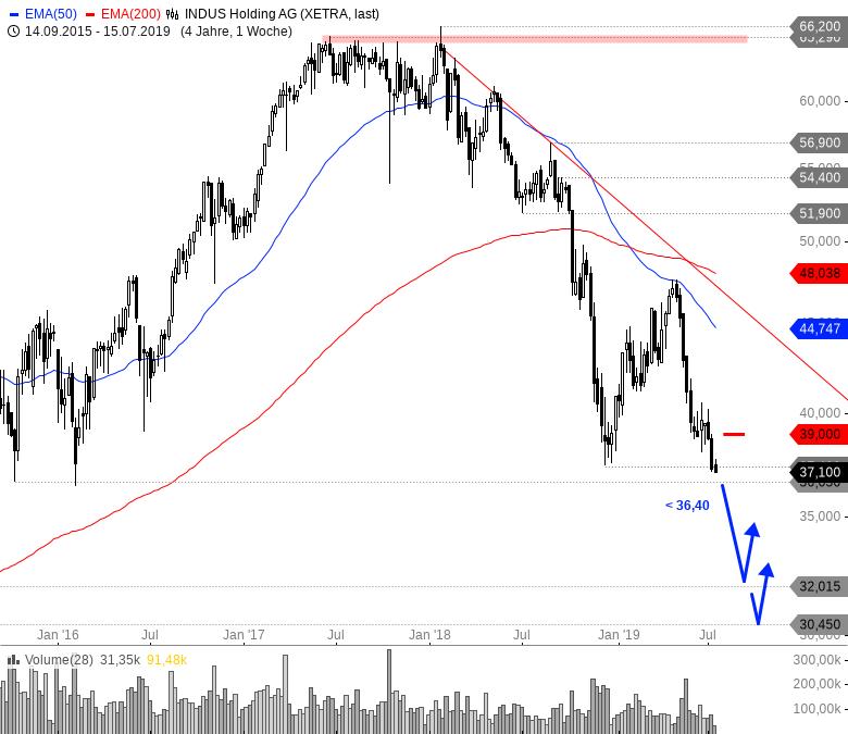 Rainman-Trading-Tradingfavoriten-aus-DAX-MDAX-und-TecDAX-Chartanalyse-André-Rain-GodmodeTrader.de-11