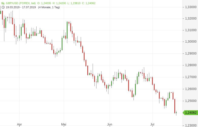 GBP-USD-Brexit-Sorgen-belasten-Chartanalyse-Tomke-Hansmann-GodmodeTrader.de-1