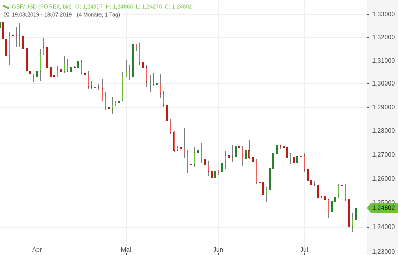 GBP-USD-Einzelhandelsumsätze-überraschen-Chartanalyse-Tomke-Hansmann-GodmodeTrader.de-1