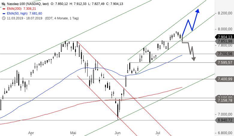 NASDAQ-100-Kleiner-Rücksetzer-bereits-wieder-zu-Ende-Chartanalyse-Alexander-Paulus-GodmodeTrader.de-1
