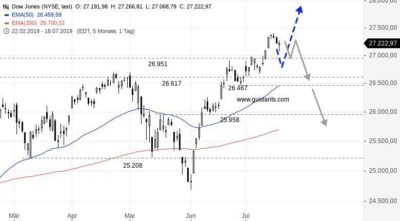 SG-Index-Check-am-Mittag-Startet-im-Dow-heute-eine-neue-Rally-Rene-Berteit-GodmodeTrader.de-1