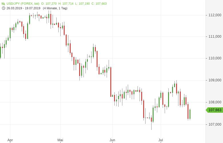 USD-JPY-Verbraucherpreise-gestiegen-Chartanalyse-Tomke-Hansmann-GodmodeTrader.de-1