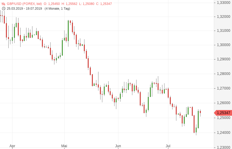 GBP-USD-Haushaltsloch-größer-als-gedacht-Chartanalyse-Tomke-Hansmann-GodmodeTrader.de-1
