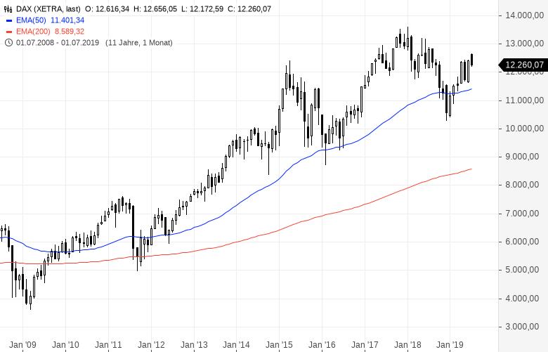 Starinvestor-Paradigmenwechsel-von-Aktien-zu-Gold-steht-bevor-Kommentar-Oliver-Baron-GodmodeTrader.de-1