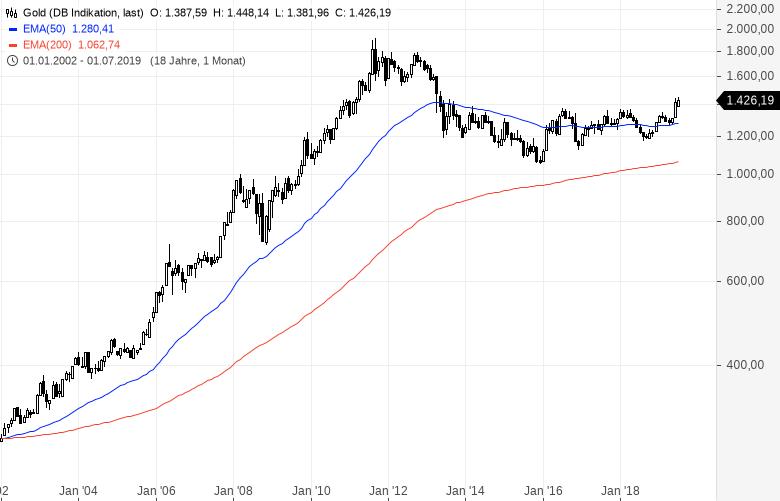 Starinvestor-Paradigmenwechsel-von-Aktien-zu-Gold-steht-bevor-Kommentar-Oliver-Baron-GodmodeTrader.de-2