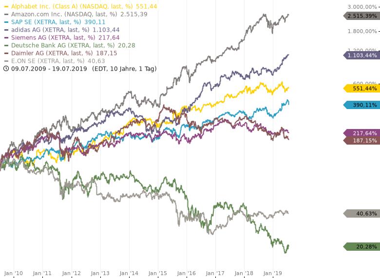 ADIDAS-Beste-DAX-Aktie-am-großen-Ziel-Verkaufen-Rückkauf-bei-Chartanalyse-Rocco-Gräfe-GodmodeTrader.de-1