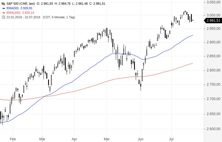 Aktienmarkt-Zeit-für-einen-Crash-Kommentar-Clemens-Schmale-GodmodeTrader.de-1