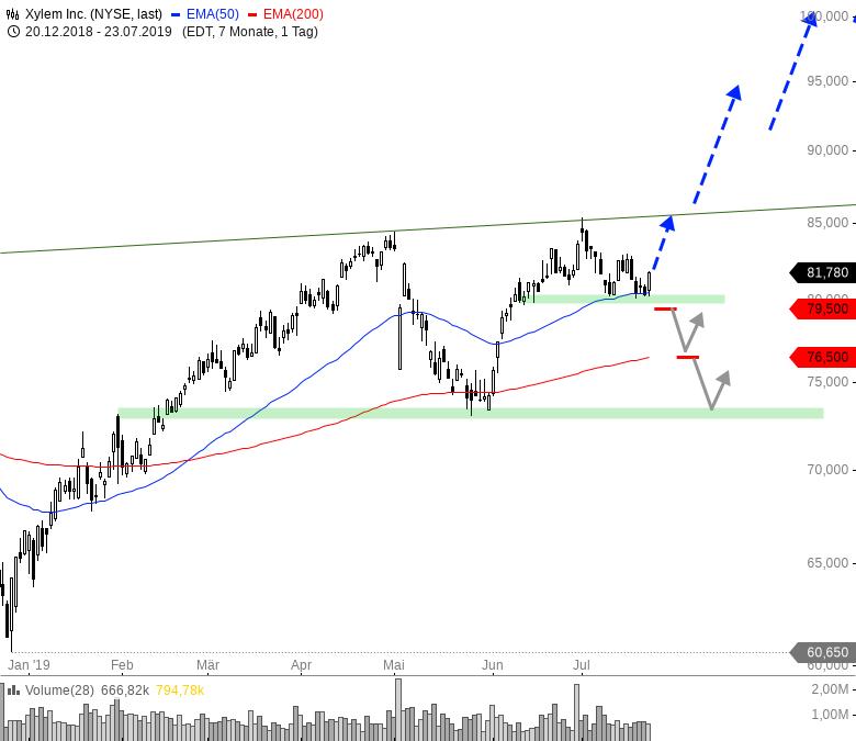 Rainman-Trading-Tradinghighlights-in-den-USA-Chartanalyse-André-Rain-GodmodeTrader.de-3
