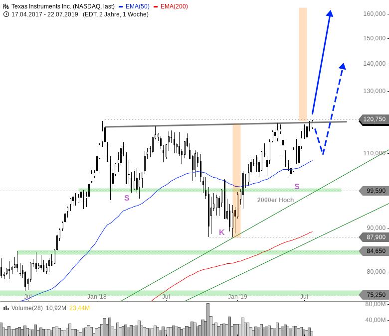 Rainman-Trading-Tradinghighlights-in-den-USA-Chartanalyse-André-Rain-GodmodeTrader.de-7