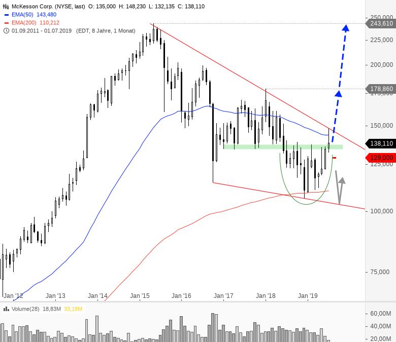 Rainman-Trading-Tradinghighlights-in-den-USA-Chartanalyse-André-Rain-GodmodeTrader.de-8