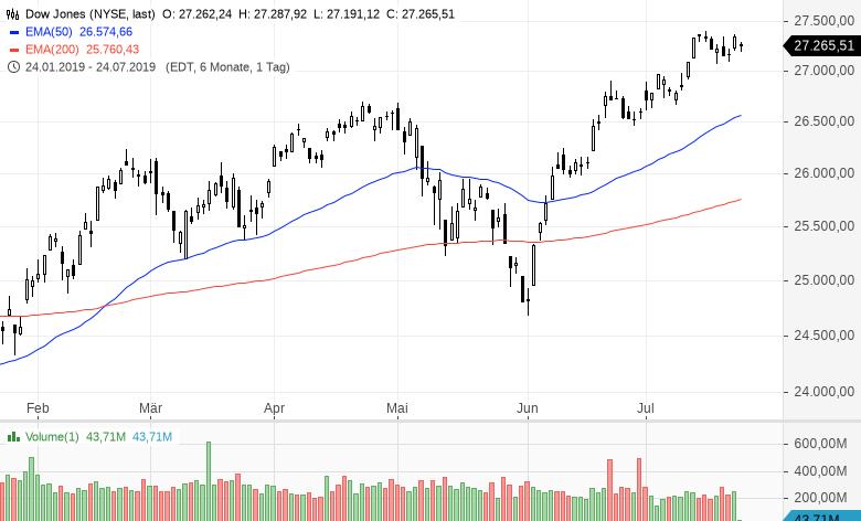Dow-Jones-bald-bei-33-000-Punkten-Kommentar-Clemens-Schmale-GodmodeTrader.de-1