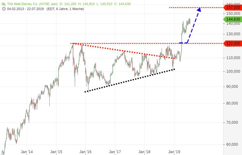 Diese-hochkapitalisierte-US-Aktie-befindet-sich-im-Rallymodus-Chartanalyse-Harald-Weygand-GodmodeTrader.de-1