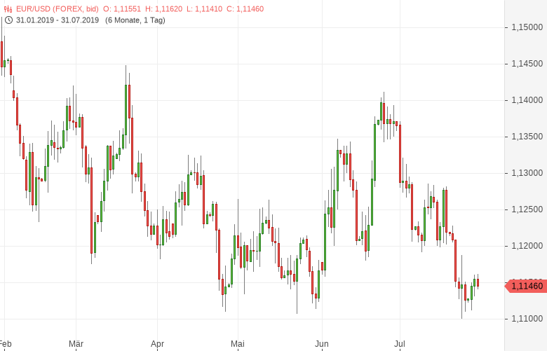 FX-Mittagsbericht-US-Leitzinssenkung-ist-eingepreist-Bernd-Lammert-GodmodeTrader.de-1