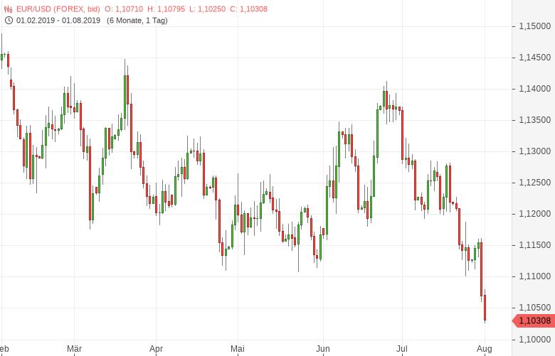FX-Mittagsbericht-Fed-gib-dem-Dollar-kräftig-Zunder-Bernd-Lammert-GodmodeTrader.de-1