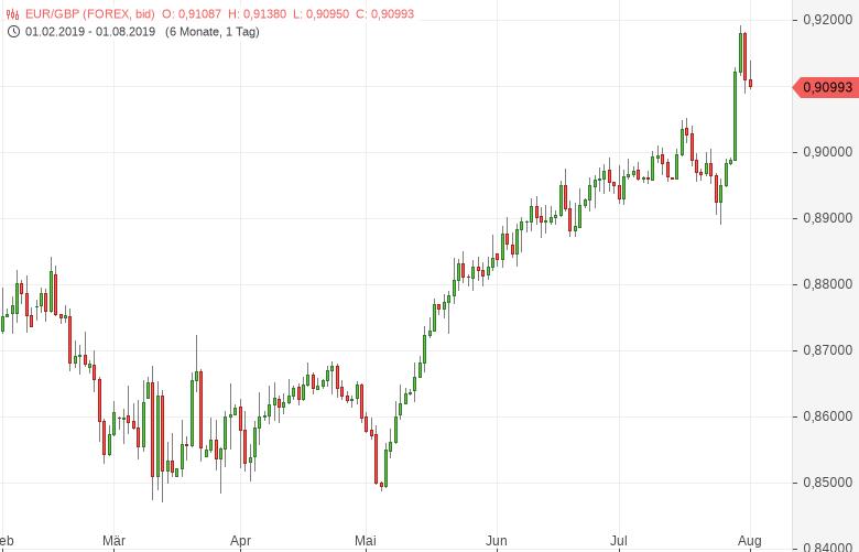 EUR-GBP-Britische-Notenbank-hat-es-nicht-eilig-Chartanalyse-Bernd-Lammert-GodmodeTrader.de-1