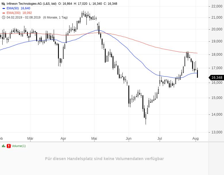 Einbruch-am-Aktienmarkt-Die-5-größten-Verlierer-heute-Chartanalyse-Daniel-Kühn-GodmodeTrader.de-1