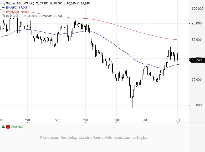 Einbruch-am-Aktienmarkt-Die-5-größten-Verlierer-heute-Chartanalyse-Daniel-Kühn-GodmodeTrader.de-3