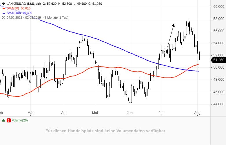 Einbruch-am-Aktienmarkt-Die-5-größten-Verlierer-heute-Chartanalyse-Daniel-Kühn-GodmodeTrader.de-4