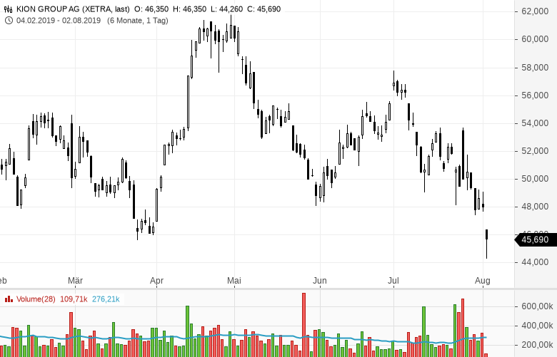 Einbruch-am-Aktienmarkt-Die-5-größten-Verlierer-heute-Chartanalyse-Daniel-Kühn-GodmodeTrader.de-5