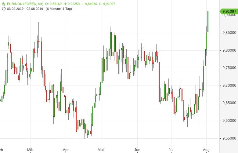 EUR-NOK-Norwegische-Krone-geht-unter-Chartanalyse-Bernd-Lammert-GodmodeTrader.de-1