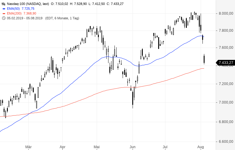 Aktienmärkte-Der-Crash-weitet-sich-aus-Kommentar-Oliver-Baron-GodmodeTrader.de-1