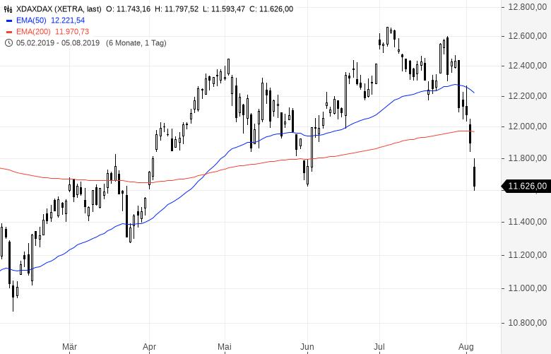 Aktienmärkte-Der-Crash-weitet-sich-aus-Kommentar-Oliver-Baron-GodmodeTrader.de-2