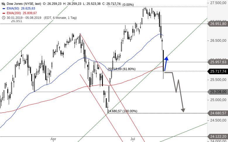 DAX-DOW-JONES-Co-US-Indices-kratzen-an-wichtigen-Unterstützungszonen-Chartanalyse-Alexander-Paulus-GodmodeTrader.de-2