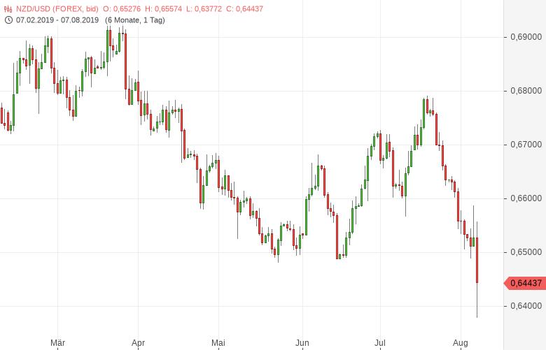 NZD-USD-Neuseeland-Dollar-bricht-nach-Zinsentscheid-ein-Chartanalyse-Bernd-Lammert-GodmodeTrader.de-1