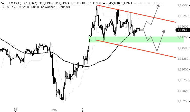 EUR-USD-Tagesausblick-Konsolidierung-auf-hohem-Niveau-Chartanalyse-Henry-Philippson-GodmodeTrader.de-1