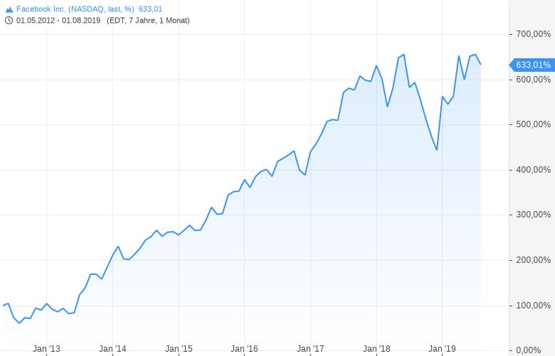 Unser-Technologie-Experte-stellt-den-NASDAQ-in-die-Ecke-GodmodeTrader-Team-GodmodeTrader.de-1