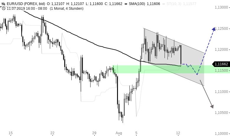 EUR-USD-WOCHENAUSBLICK-Die-Bären-melden-sich-zurück-Chartanalyse-Henry-Philippson-GodmodeTrader.de-1