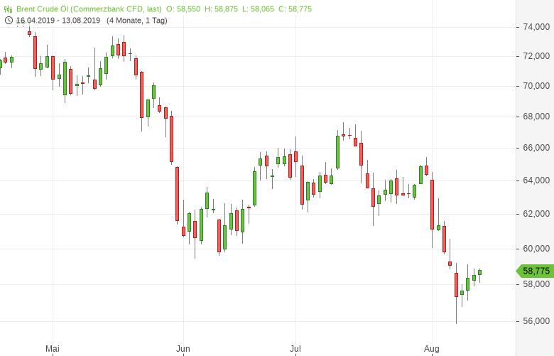 Rohöl-Brent-Nachfrage-nimmt-nur-moderat-zu-Tomke-Hansmann-GodmodeTrader.de-1