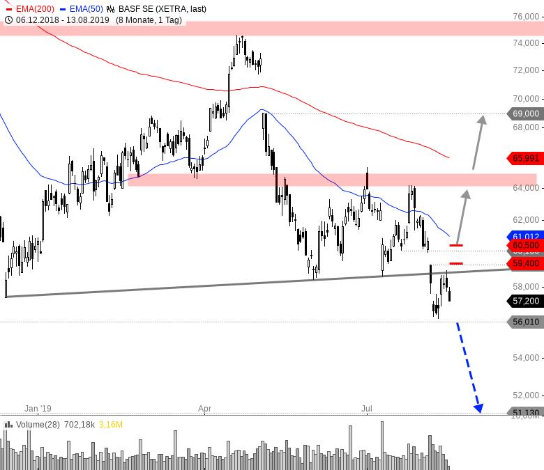 BASF-Die-perfekte-Tradingchance-Chartanalyse-André-Rain-GodmodeTrader.de-1