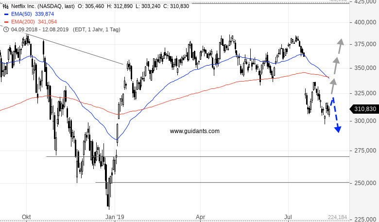 Zwei-Aktien-ein-Problem-Rene-Berteit-GodmodeTrader.de-2
