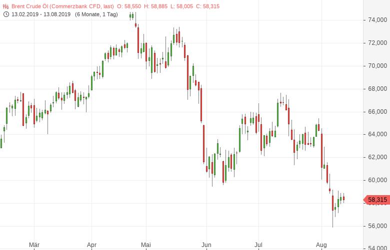 Rohöl-Saudi-Arabien-müht-sich-die-Preise-zu-stabilisieren-Bernd-Lammert-GodmodeTrader.de-1