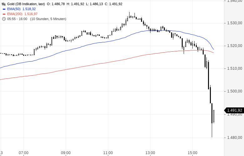 Handelskonflikt-News-lassen-Aktien-explodieren-Gold-bricht-dramatisch-ein-Chartanalyse-Oliver-Baron-GodmodeTrader.de-2