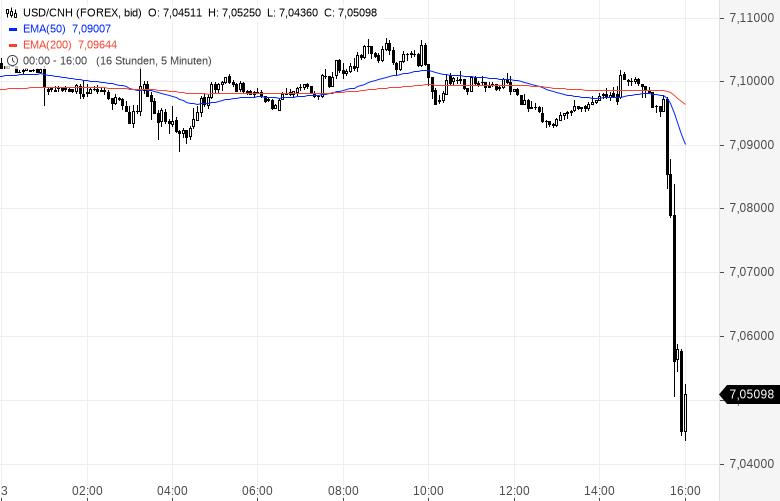 Handelskonflikt-News-lassen-Aktien-explodieren-Gold-bricht-dramatisch-ein-Chartanalyse-Oliver-Baron-GodmodeTrader.de-3